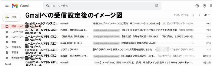 Gmailへの受信設定後のイメージ図