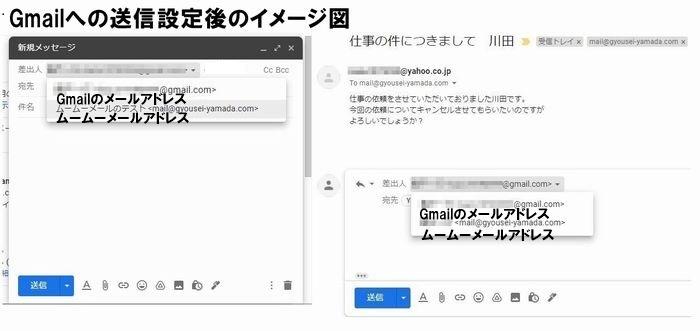 Gmailへの送信設定後のイメージ図